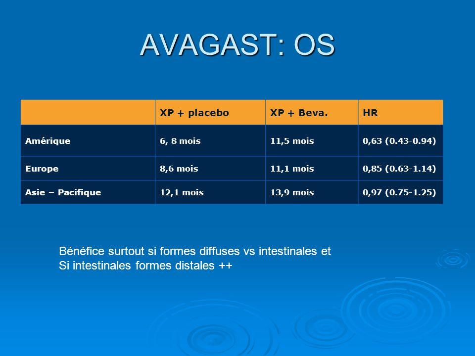 AVAGAST: OS XP + placeboXP + Beva.HR Amérique 6, 8 mois11,5 mois0,63 (0.43-0.94) Europe 8,6 mois11,1 mois0,85 (0.63-1.14) Asie – Pacifique 12,1 mois13