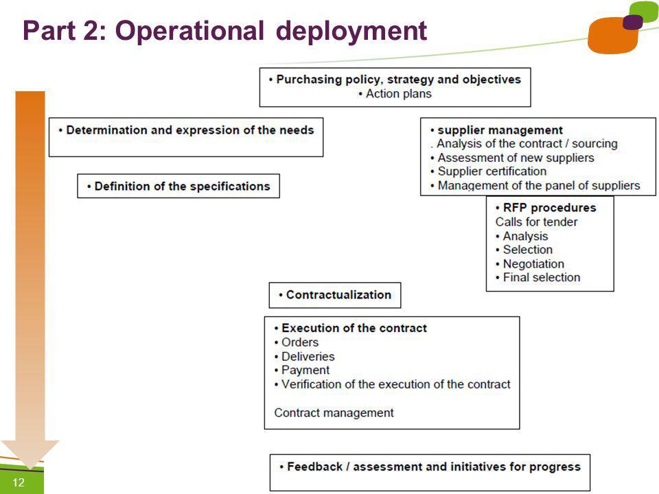 1 / Pour personnaliser les références : Affichage / En-tête et pied de page Personnaliser la zone Pied de page, Faire appliquer partout 12 Part 2: Operational deployment