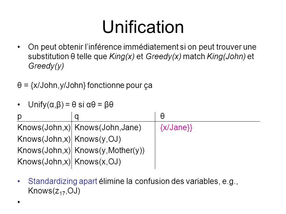 Unification On peut obtenir linférence immédiatement si on peut trouver une substitution θ telle que King(x) et Greedy(x) match King(John) et Greedy(y) θ = {x/John,y/John} fonctionne pour ça Unify(α,β) = θ si αθ = βθ p q θ Knows(John,x) Knows(John,Jane) {x/Jane}} Knows(John,x)Knows(y,OJ) Knows(John,x) Knows(y,Mother(y)) Knows(John,x)Knows(x,OJ) Standardizing apart élimine la confusion des variables, e.g., Knows(z 17,OJ)