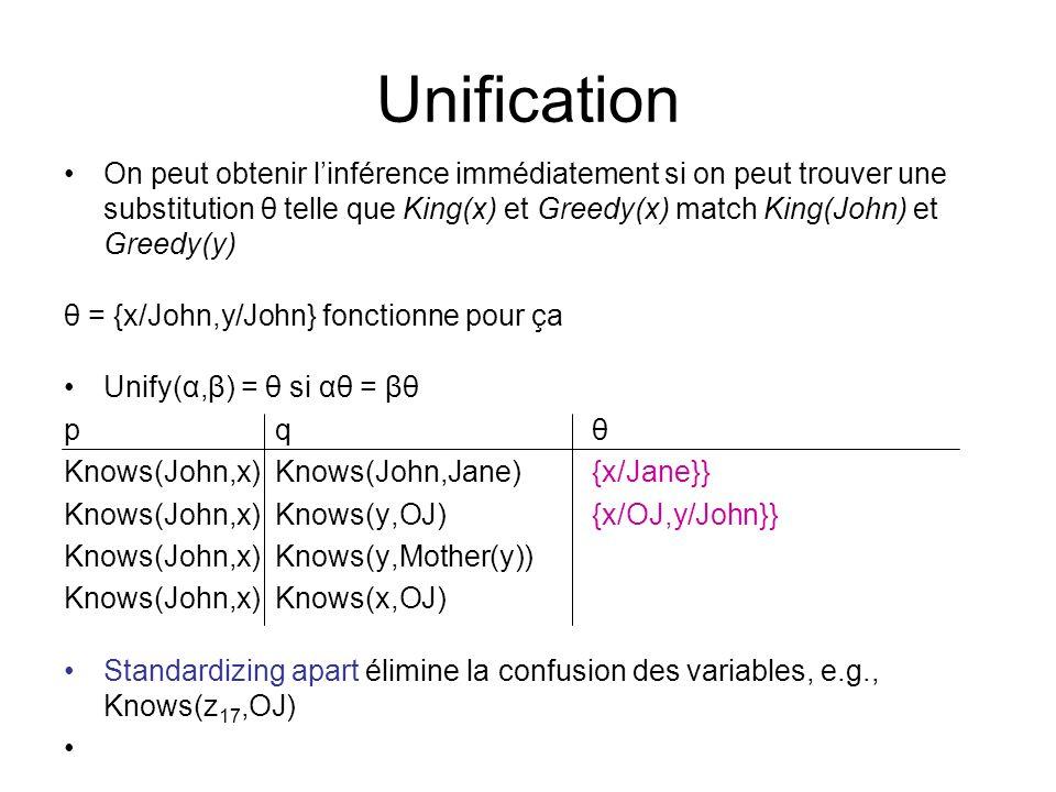 Unification On peut obtenir linférence immédiatement si on peut trouver une substitution θ telle que King(x) et Greedy(x) match King(John) et Greedy(y) θ = {x/John,y/John} fonctionne pour ça Unify(α,β) = θ si αθ = βθ p q θ Knows(John,x) Knows(John,Jane) {x/Jane}} Knows(John,x)Knows(y,OJ) {x/OJ,y/John}} Knows(John,x) Knows(y,Mother(y)) Knows(John,x)Knows(x,OJ) Standardizing apart élimine la confusion des variables, e.g., Knows(z 17,OJ)