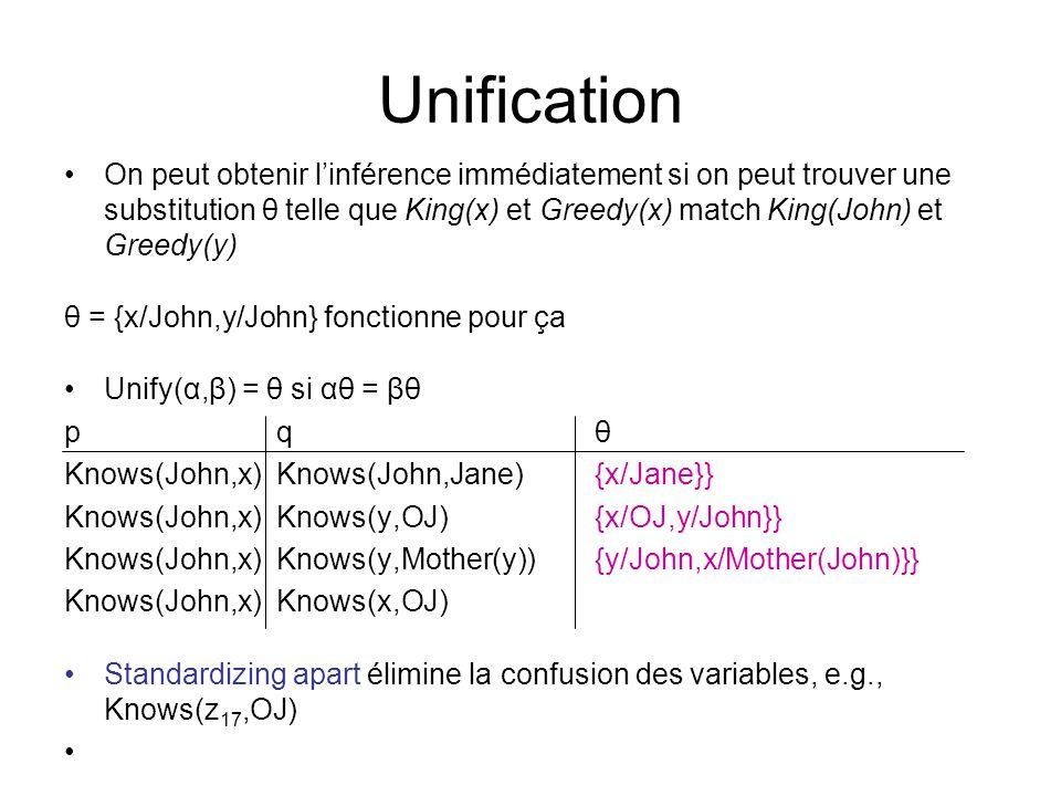 Unification On peut obtenir linférence immédiatement si on peut trouver une substitution θ telle que King(x) et Greedy(x) match King(John) et Greedy(y) θ = {x/John,y/John} fonctionne pour ça Unify(α,β) = θ si αθ = βθ p q θ Knows(John,x) Knows(John,Jane) {x/Jane}} Knows(John,x)Knows(y,OJ) {x/OJ,y/John}} Knows(John,x) Knows(y,Mother(y)){y/John,x/Mother(John)}} Knows(John,x)Knows(x,OJ) Standardizing apart élimine la confusion des variables, e.g., Knows(z 17,OJ)