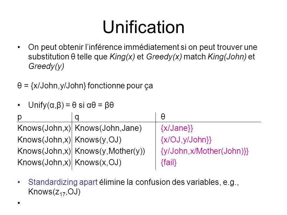 Unification On peut obtenir linférence immédiatement si on peut trouver une substitution θ telle que King(x) et Greedy(x) match King(John) et Greedy(y) θ = {x/John,y/John} fonctionne pour ça Unify(α,β) = θ si αθ = βθ p q θ Knows(John,x) Knows(John,Jane) {x/Jane}} Knows(John,x)Knows(y,OJ) {x/OJ,y/John}} Knows(John,x) Knows(y,Mother(y)){y/John,x/Mother(John)}} Knows(John,x)Knows(x,OJ) {fail} Standardizing apart élimine la confusion des variables, e.g., Knows(z 17,OJ)