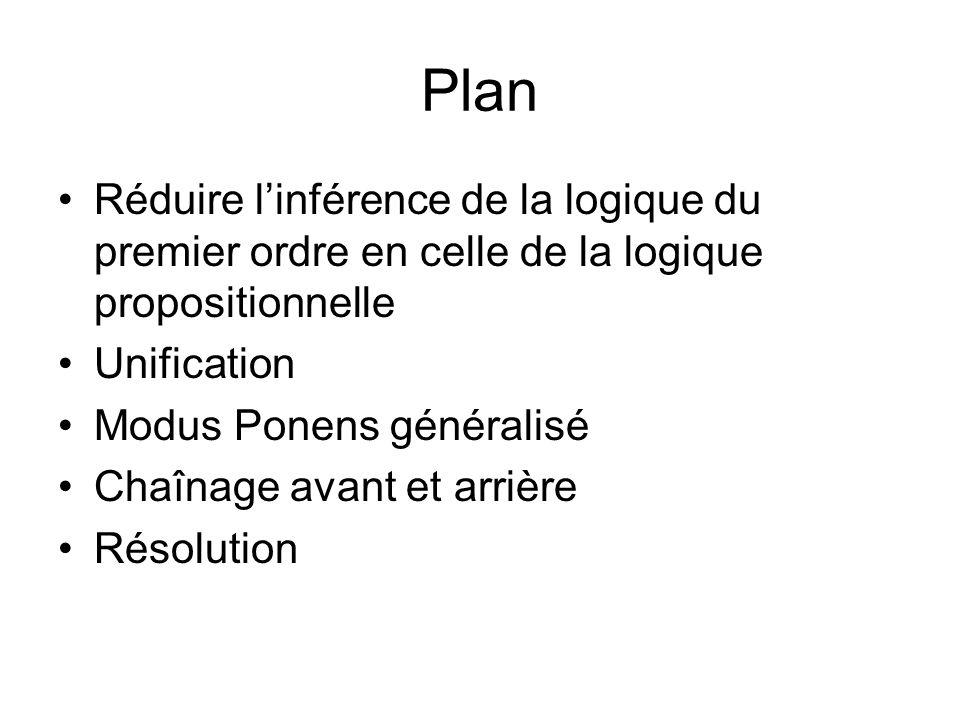 Plan Réduire linférence de la logique du premier ordre en celle de la logique propositionnelle Unification Modus Ponens généralisé Chaînage avant et arrière Résolution