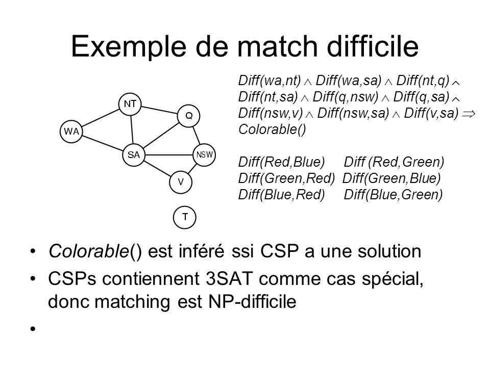 Exemple de match difficile Colorable() est inféré ssi CSP a une solution CSPs contiennent 3SAT comme cas spécial, donc matching est NP-difficile Diff(wa,nt) Diff(wa,sa) Diff(nt,q) Diff(nt,sa) Diff(q,nsw) Diff(q,sa) Diff(nsw,v) Diff(nsw,sa) Diff(v,sa) Colorable() Diff(Red,Blue) Diff (Red,Green) Diff(Green,Red) Diff(Green,Blue) Diff(Blue,Red) Diff(Blue,Green)