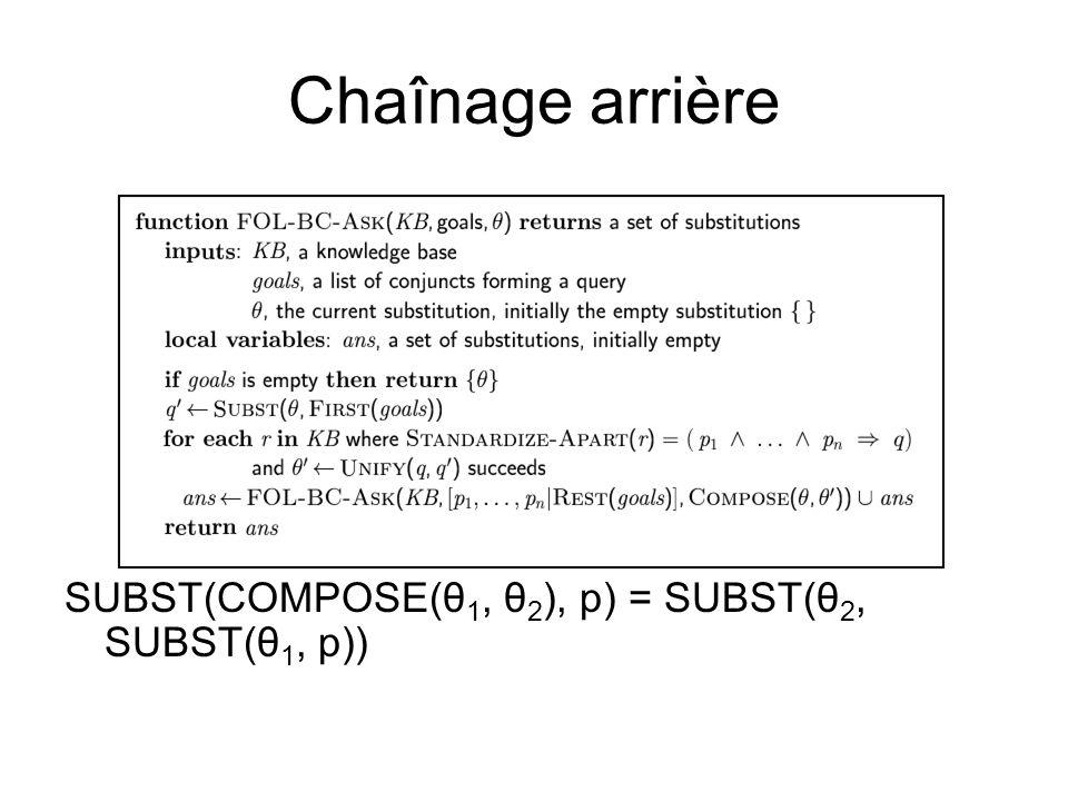 Chaînage arrière SUBST(COMPOSE(θ 1, θ 2 ), p) = SUBST(θ 2, SUBST(θ 1, p))
