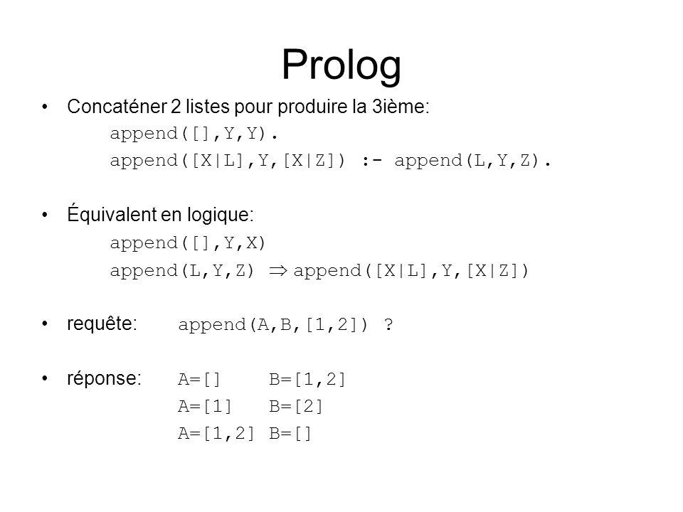 Prolog Concaténer 2 listes pour produire la 3ième: append([],Y,Y).
