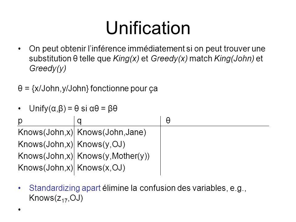 Unification On peut obtenir linférence immédiatement si on peut trouver une substitution θ telle que King(x) et Greedy(x) match King(John) et Greedy(y) θ = {x/John,y/John} fonctionne pour ça Unify(α,β) = θ si αθ = βθ p q θ Knows(John,x) Knows(John,Jane) Knows(John,x)Knows(y,OJ) Knows(John,x) Knows(y,Mother(y)) Knows(John,x)Knows(x,OJ) Standardizing apart élimine la confusion des variables, e.g., Knows(z 17,OJ)