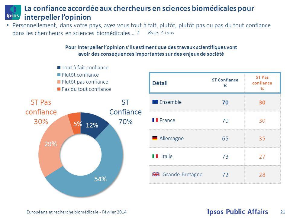 La confiance accordée aux chercheurs en sciences biomédicales pour interpeller lopinion Personnellement, dans votre pays, avez-vous tout à fait, plutôt, plutôt pas ou pas du tout confiance dans les chercheurs en sciences biomédicales… .