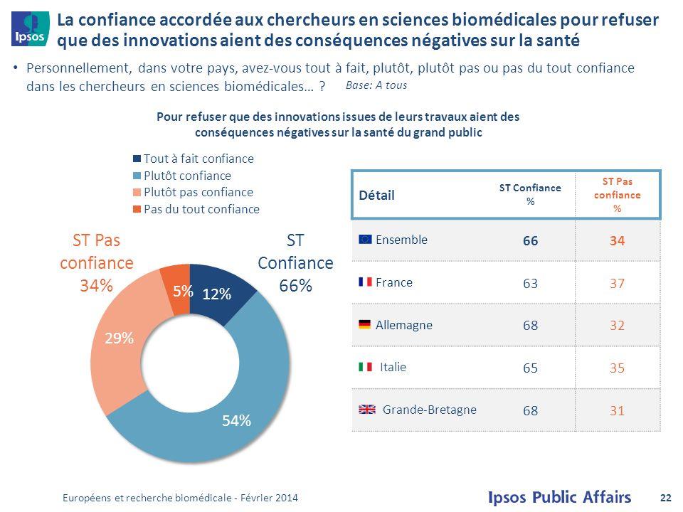 La confiance accordée aux chercheurs en sciences biomédicales pour refuser que des innovations aient des conséquences négatives sur la santé Personnellement, dans votre pays, avez-vous tout à fait, plutôt, plutôt pas ou pas du tout confiance dans les chercheurs en sciences biomédicales… .