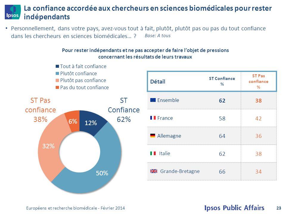 La confiance accordée aux chercheurs en sciences biomédicales pour rester indépendants Personnellement, dans votre pays, avez-vous tout à fait, plutôt, plutôt pas ou pas du tout confiance dans les chercheurs en sciences biomédicales… .
