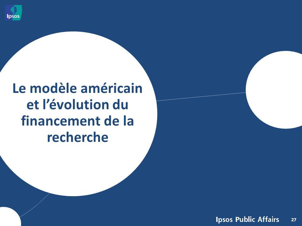 27 Le modèle américain et lévolution du financement de la recherche