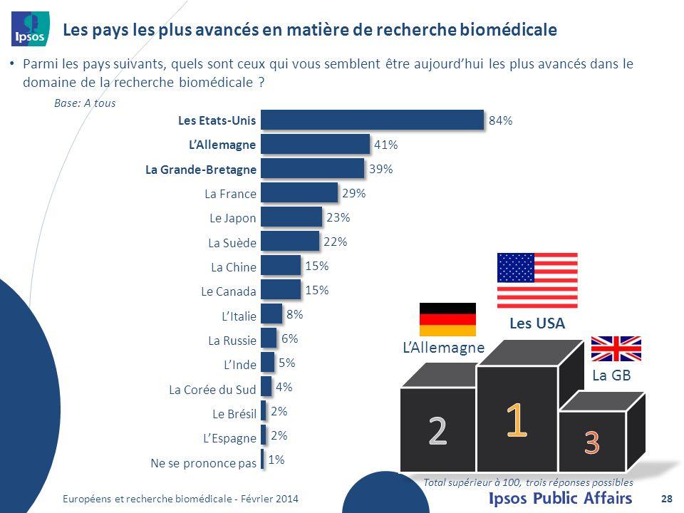 Les pays les plus avancés en matière de recherche biomédicale Parmi les pays suivants, quels sont ceux qui vous semblent être aujourdhui les plus avancés dans le domaine de la recherche biomédicale .
