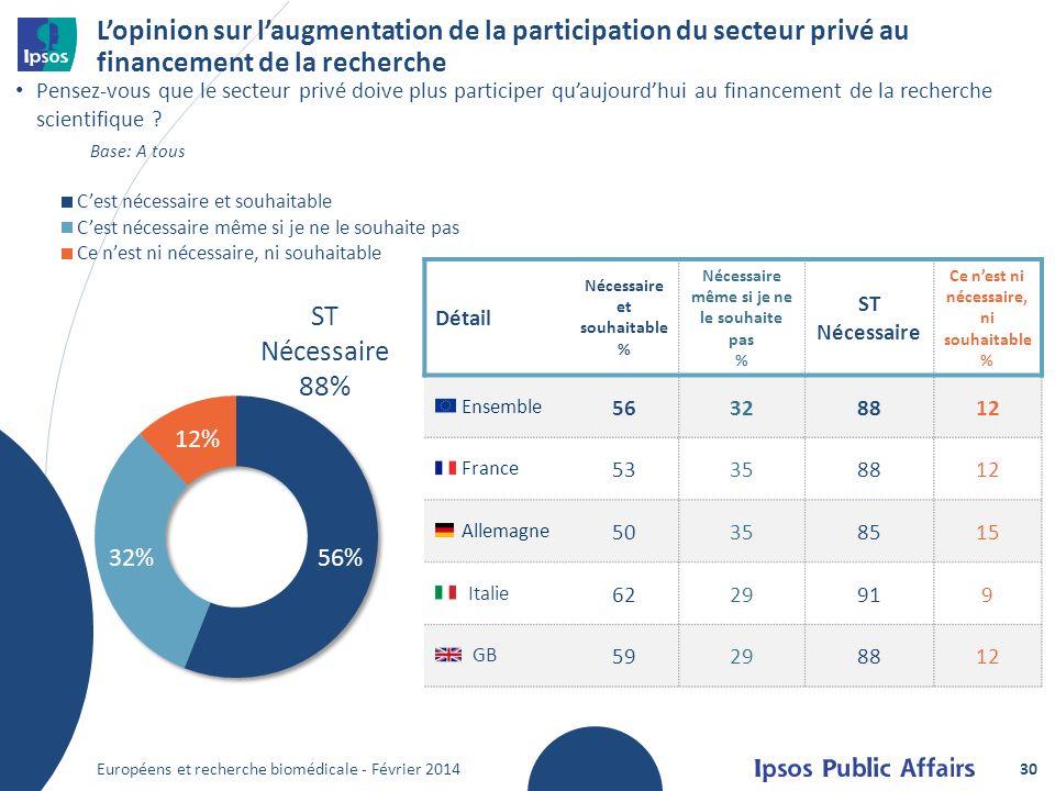 Lopinion sur laugmentation de la participation du secteur privé au financement de la recherche Pensez-vous que le secteur privé doive plus participer