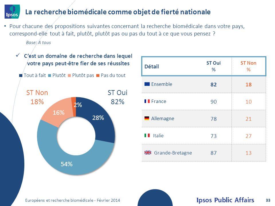 La recherche biomédicale comme objet de fierté nationale Pour chacune des propositions suivantes concernant la recherche biomédicale dans votre pays, correspond-elle tout à fait, plutôt, plutôt pas ou pas du tout à ce que vous pensez .