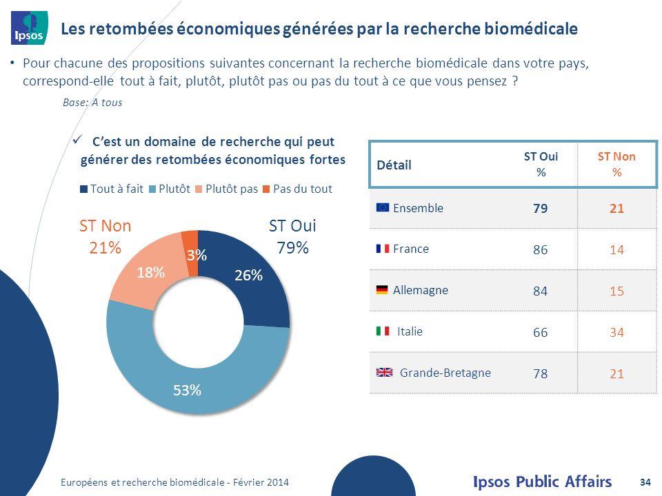 Les retombées économiques générées par la recherche biomédicale Pour chacune des propositions suivantes concernant la recherche biomédicale dans votre pays, correspond-elle tout à fait, plutôt, plutôt pas ou pas du tout à ce que vous pensez .