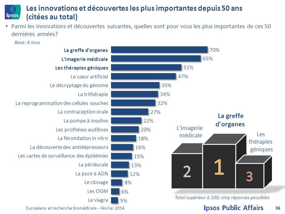 Les innovations et découvertes les plus importantes depuis 50 ans (citées au total) Parmi les innovations et découvertes suivantes, quelles sont pour vous les plus importantes de ces 50 dernières années.