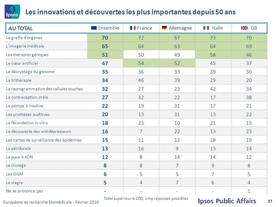 Les innovations et découvertes les plus importantes depuis 50 ans AU TOTAL Ensemble France AllemagneItalie GB La greffe d'organes 70 72677370 L'imager