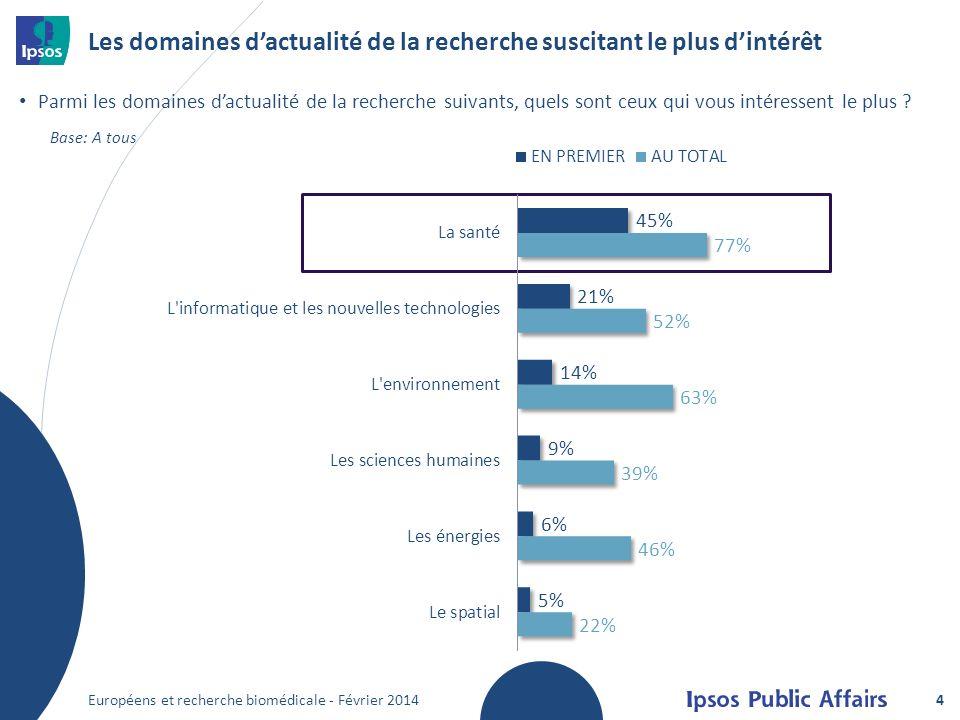Les domaines dactualité de la recherche suscitant le plus dintérêt Européens et recherche biomédicale - Février 2014 Parmi les domaines dactualité de
