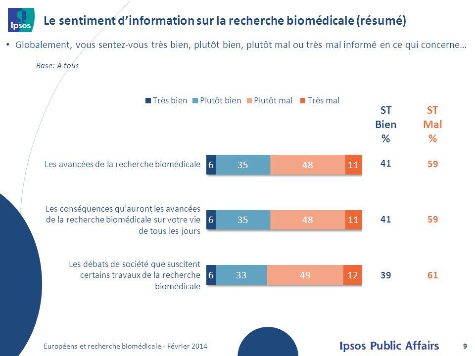 Le sentiment dinformation sur la recherche biomédicale (résumé) Globalement, vous sentez-vous très bien, plutôt bien, plutôt mal ou très mal informé en ce qui concerne… Les avancées de la recherche biomédicale Les conséquences quauront les avancées de la recherche biomédicale sur votre vie de tous les jours Les débats de société que suscitent certains travaux de la recherche biomédicale 41 39 59 61 ST Bien % ST Mal % 9 Base: A tous Européens et recherche biomédicale - Février 2014