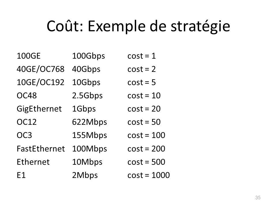 Coût: Exemple de stratégie 100GE 100Gbpscost = 1 40GE/OC76840Gbpscost = 2 10GE/OC19210Gbpscost = 5 OC482.5Gbpscost = 10 GigEthernet1Gbpscost = 20 OC12