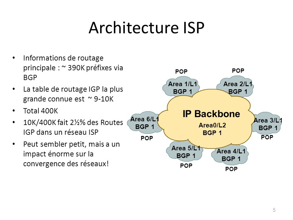 Architecture ISP Informations de routage principale : ~ 390K préfixes via BGP La table de routage IGP la plus grande connue est ~ 9-10K Total 400K 10K