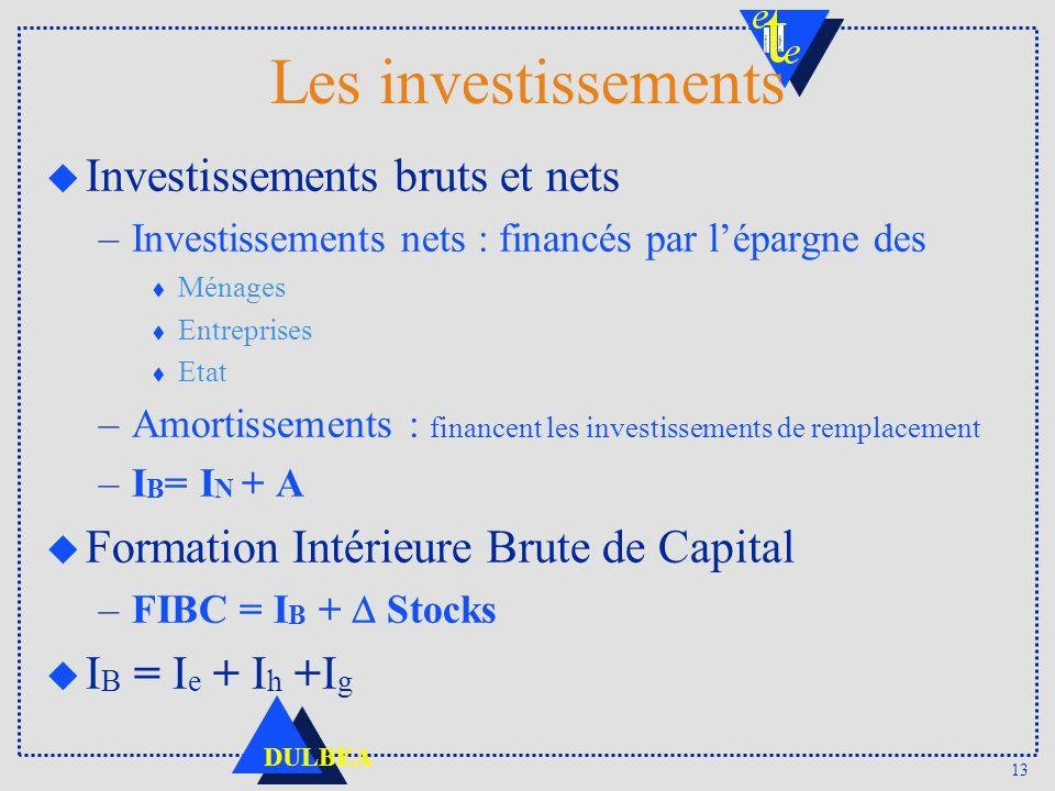 13 DULBEA Les investissements u Investissements bruts et nets –Investissements nets : financés par lépargne des t Ménages t Entreprises t Etat –Amortissements : financent les investissements de remplacement –I B = I N + A u Formation Intérieure Brute de Capital –FIBC = I B + Stocks u I B = I e + I h +I g