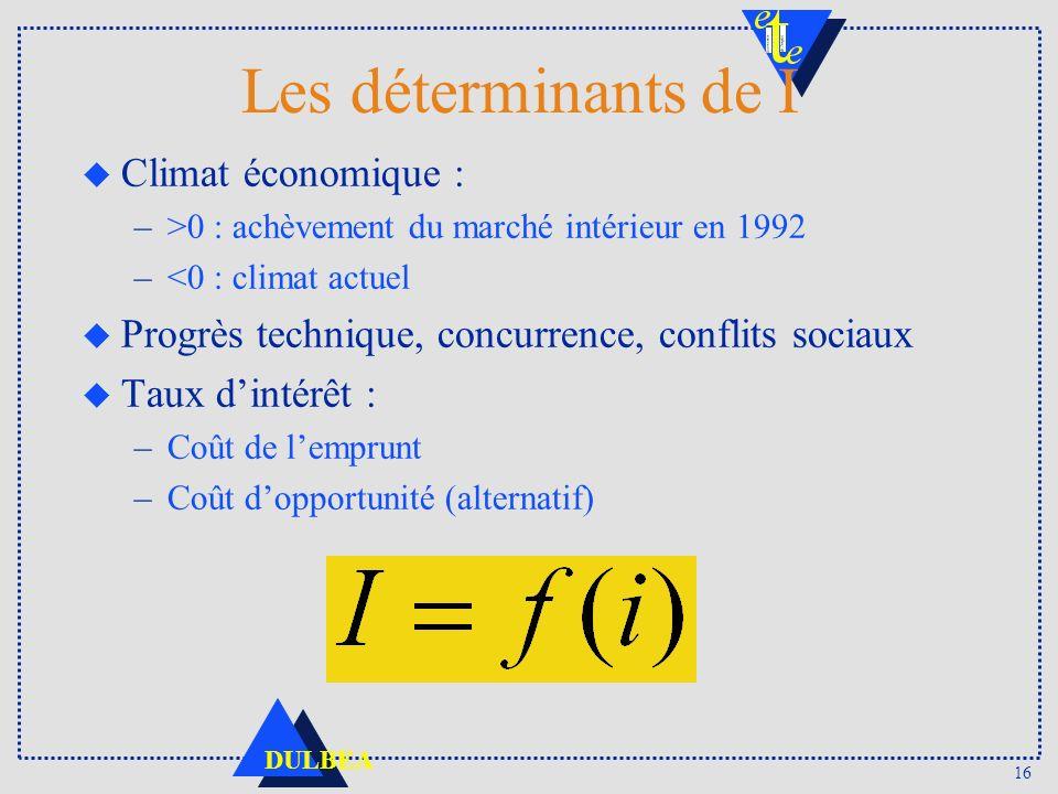 16 DULBEA Les déterminants de I u Climat économique : –>0 : achèvement du marché intérieur en 1992 –<0 : climat actuel u Progrès technique, concurrenc