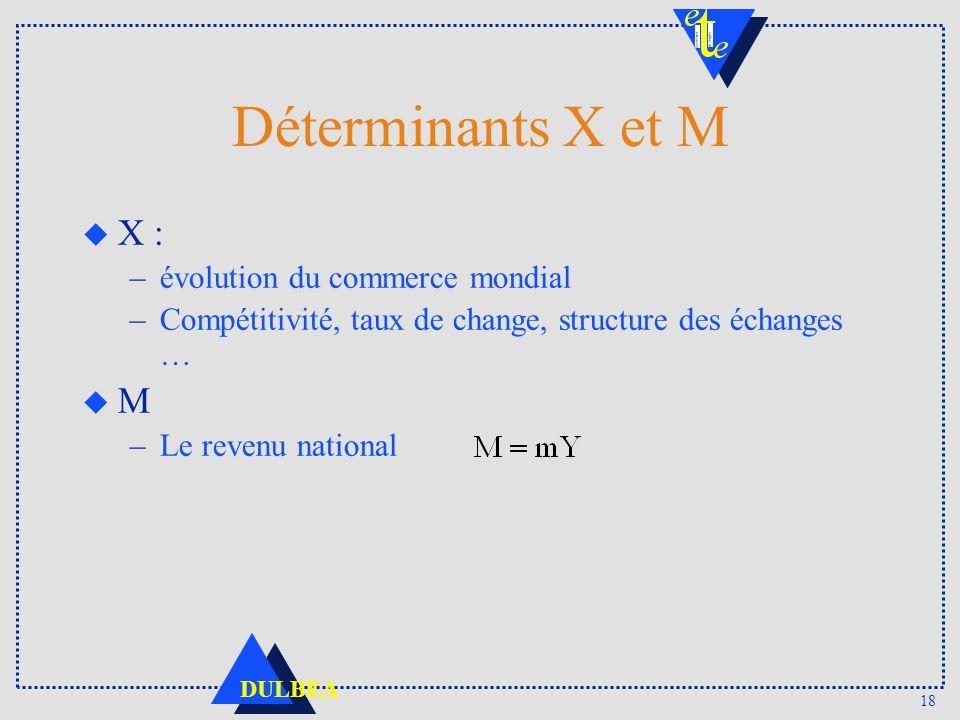 18 DULBEA Déterminants X et M u X : –évolution du commerce mondial –Compétitivité, taux de change, structure des échanges … u M –Le revenu national