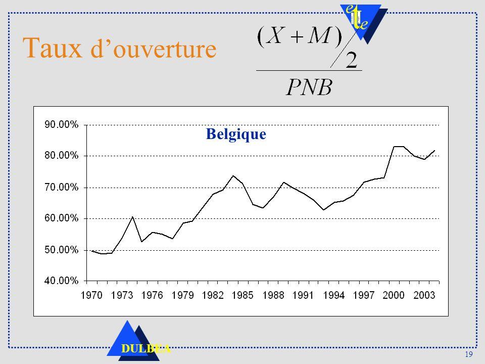 19 DULBEA Taux douverture Belgique