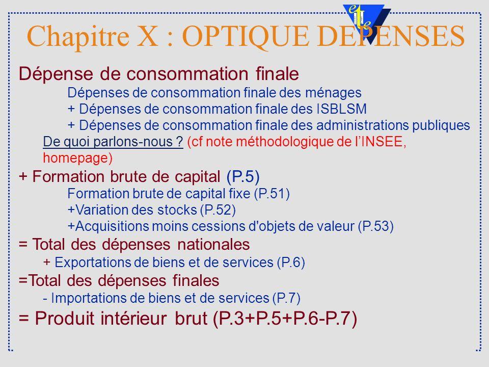 2 DULBEA Chapitre X : OPTIQUE DEPENSES Dépense de consommation finale Dépenses de consommation finale des ménages + Dépenses de consommation finale de