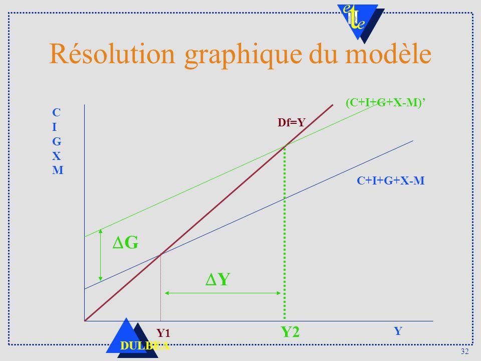 32 DULBEA Résolution graphique du modèle C+I+G+X-M CIGXMCIGXM Y Df=Y Y1 (C+I+G+X-M) G Y2 Y