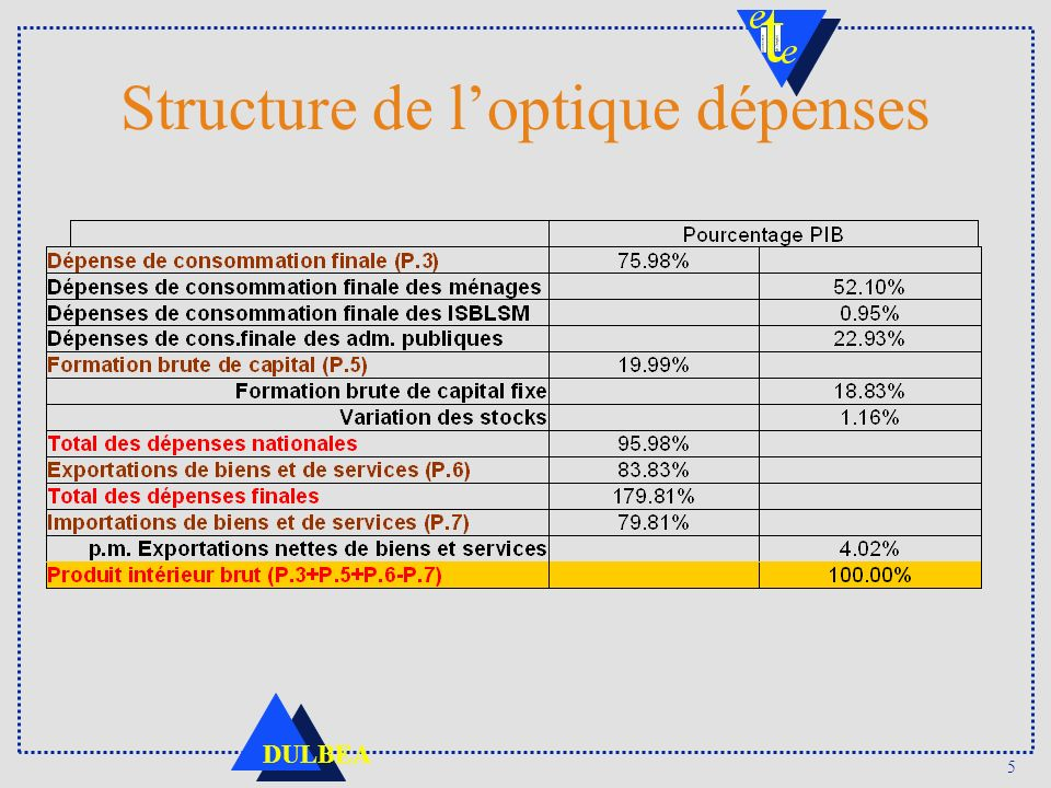 5 Structure de loptique dépenses