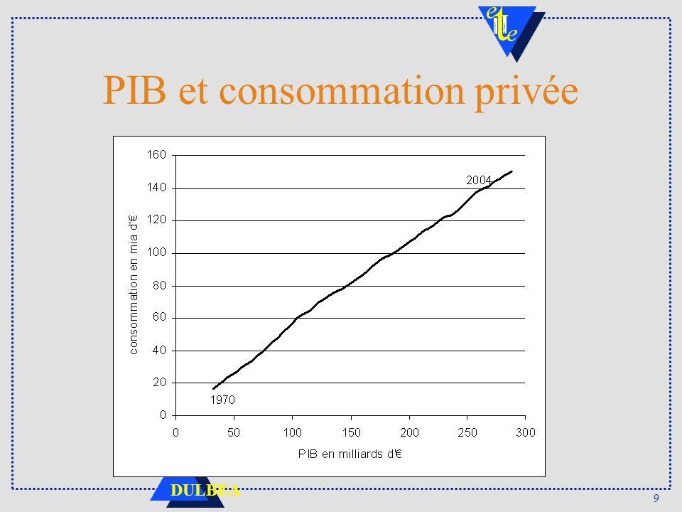 9 DULBEA PIB et consommation privée