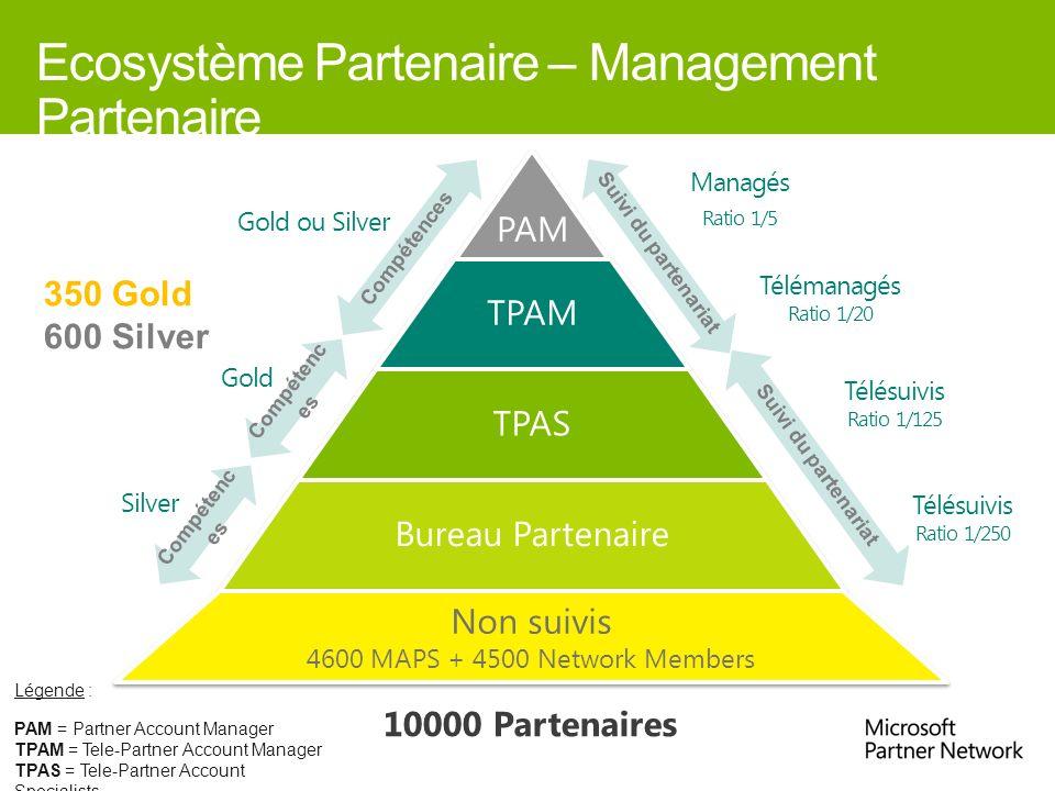 Ecosystème Partenaire – Management Partenaire Gold ou Silver Télésuivis Ratio 1/125 Gold Managés Ratio 1/5 TPAM TPAS Bureau Partenaire Suivi du parten