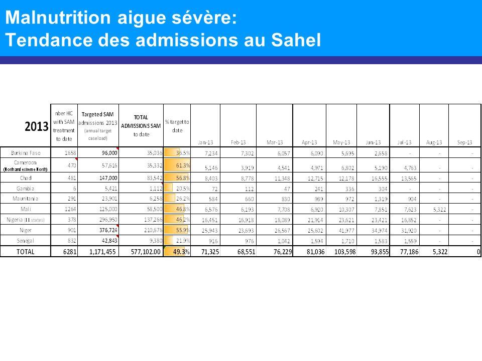 Tendances des admissions SAM au Sahel Données incomplètes Stock relativement bas dATPE: Gambie Mauritanie Nigeria