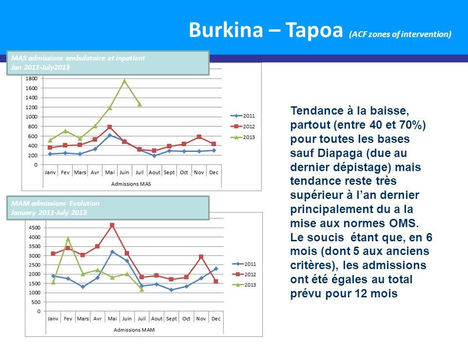 5 Mauritania 20/08/2013: Présentation des résultats de l enquête SMART nationale avec une augmentation de 0.8%Les résultats de lenquête révèlent que la prévalence de la Malnutrition Aiguë Globale est de 12,8% avec une augmentation de 0.8% par rapport à la prévalence de la MAG observée à lannée dernière à la même période.