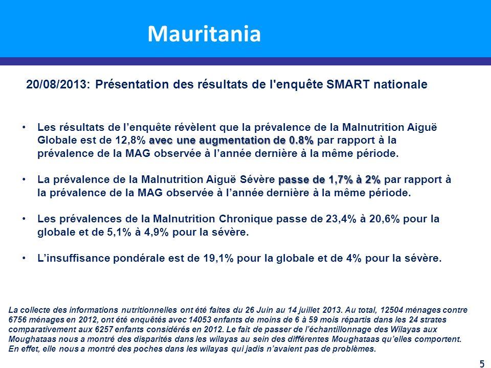 Malnutrition aigue modérée: Tendance des admissions au Sahel Nombre total de bénéficiaires planifiés JANFEBMARAPRMAYJUNEJULY Nombre total de nouvelles admissions % beneficiaires touchés Burkina Faso383,69222,13123,50116,77716,99217,52311,351 9,956*118,23130.81% Chad300,00013,99119,47921,72319,76921,82422,00419,673* 138,46346.15% Mali 177,0003,3785,6427,12710,0456,86550*-33,10718.70% Mauritania 61,863 10,665 for J/F/M ------------------------->7,71112,2002,394* -32,96953.29% Mauritania Mbera Camp 1,450377536470543631336* -2,893199.52% Niger711,56530,41631,92633,22438,20539,866 41,061*36,278*250,97635.27% Senegal80,8592,9921,380 -----***4,3725.41% 2013 données sur les nouvelles admissions (par mois) chez les enfants 6 à 59 mois *Figures marked with an asterisk (*) are based on numbers lacking all report submission ***MAM activities in Senegal starting again in August