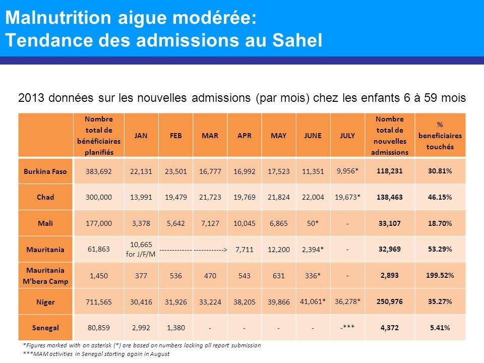 Malnutrition aigue modérée: Tendance des admissions au Sahel Nombre total de bénéficiaires planifiés JANFEBMARAPRMAYJUNEJULY Nombre total de nouvelles admissions % beneficiaires touchés Burkina Faso 88,6155,4907,3234,4545,6186,2332,694 5,101*36,91341.66% Chad 70,0007,7119,99413,5269,02310,2998,5906,986* 66,12994.47% Mali 41,9005039299805,0441,610--9,06621.64% Mauritania 16,412 2,109 for J/F/M ------------------------->1,9603,503892* -8,46351.57% Mauritania Mbera Camp 52245402418376* -17032.57% Niger 222,23027,17623,25417,90123,75624,651 25,390*14,900*157,02870.66% Senegal 36,4284,3572,353 -----***6,71018.42% 2013 données sur les nouvelles admissions (par mois) chez les femmes enceintes et allaitantes *Figures marked with an asterisk (*) are based on numbers lacking all report submission ***MAM activities in Senegal starting again in August