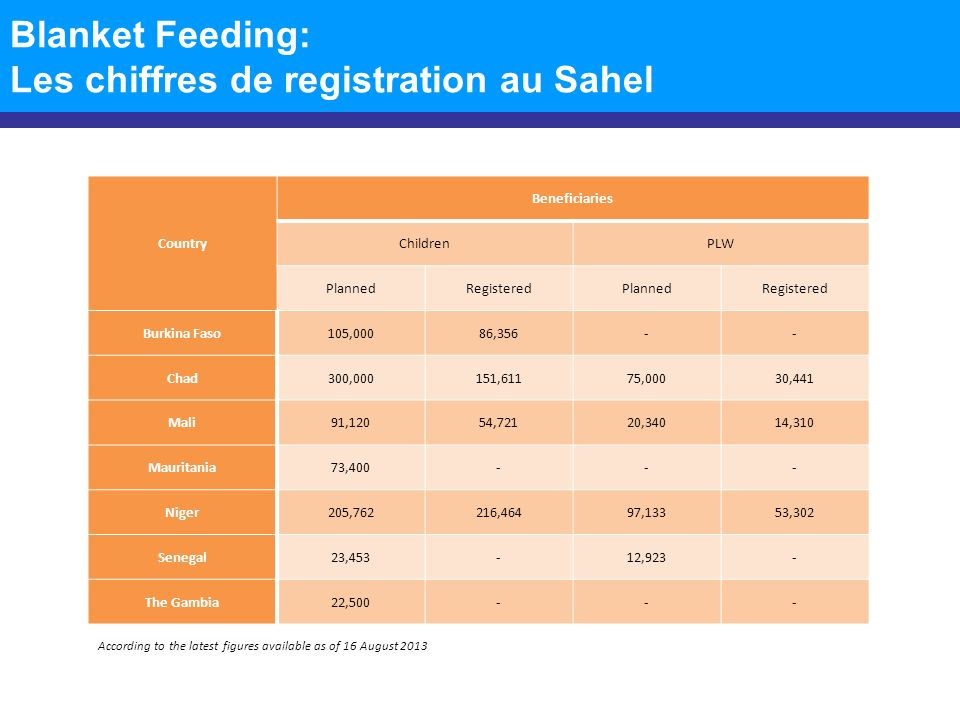 Blanket Feeding: Les chiffres de registration au Sahel According to the latest figures available as of 16 August 2013 Country Beneficiaries ChildrenPLW PlannedRegisteredPlannedRegistered Burkina Faso105,00086,356-- Chad300,000151,61175,00030,441 Mali91,12054,72120,34014,310 Mauritania73,400--- Niger205,762216,46497,13353,302 Senegal23,453-12,923- The Gambia22,500---