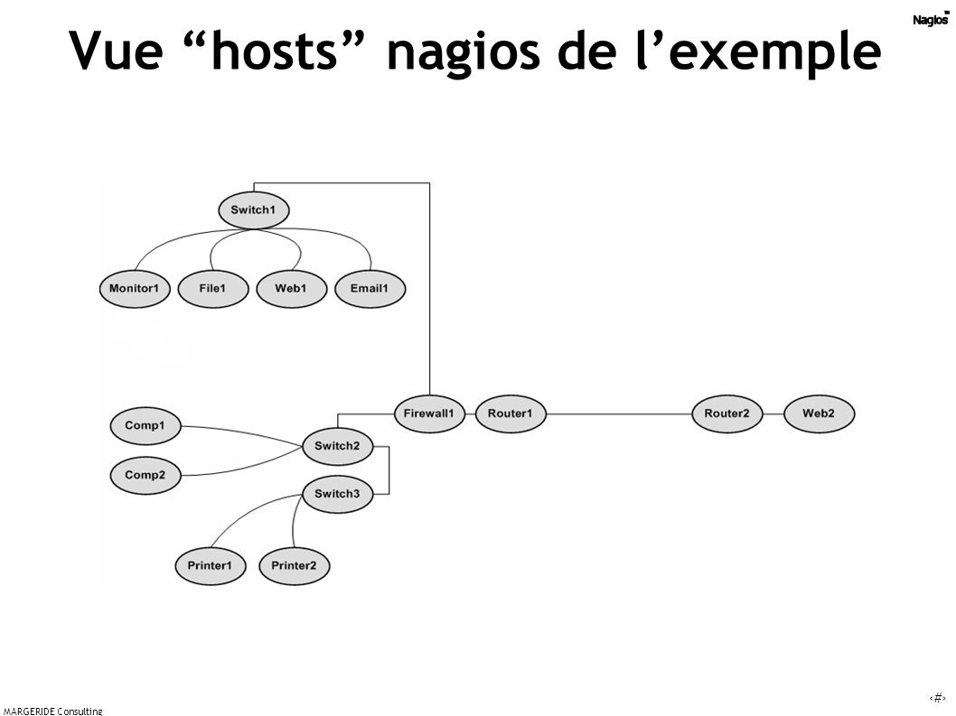 10 MARGERIDE Consulting Vue hosts nagios de lexemple