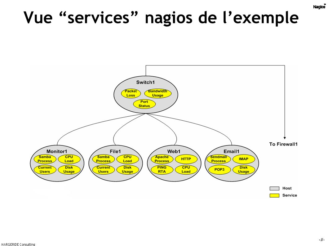 11 MARGERIDE Consulting Vue services nagios de lexemple