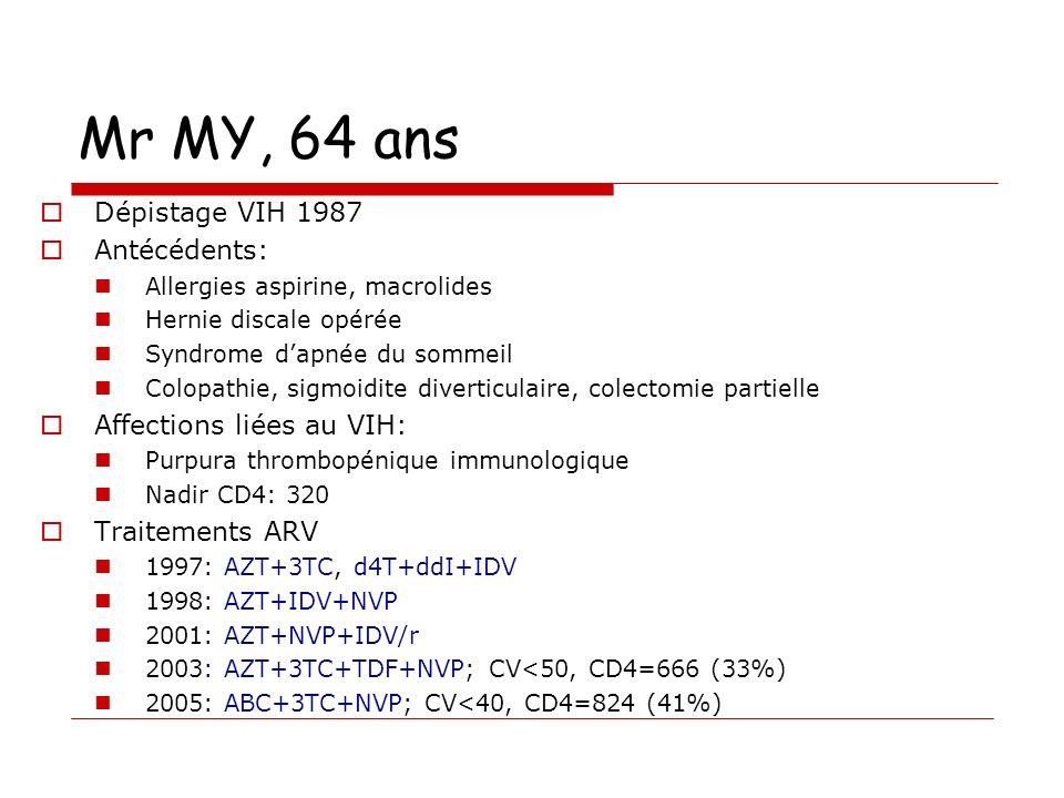 Mr MY, 64 ans Dépistage VIH 1987 Antécédents: Allergies aspirine, macrolides Hernie discale opérée Syndrome dapnée du sommeil Colopathie, sigmoidite diverticulaire, colectomie partielle Affections liées au VIH: Purpura thrombopénique immunologique Nadir CD4: 320 Traitements ARV 1997: AZT+3TC, d4T+ddI+IDV 1998: AZT+IDV+NVP 2001: AZT+NVP+IDV/r 2003: AZT+3TC+TDF+NVP; CV<50, CD4=666 (33%) 2005: ABC+3TC+NVP; CV<40, CD4=824 (41%)