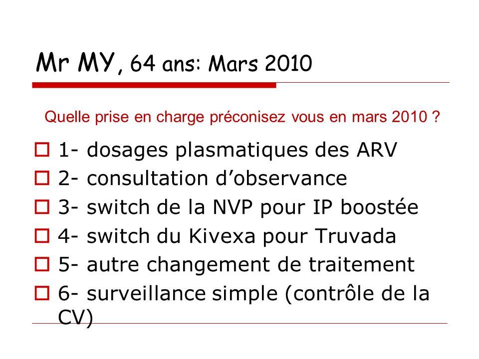 Mr MY, 64 ans: Mars 2010 1- dosages plasmatiques des ARV 2- consultation dobservance 3- switch de la NVP pour IP boostée 4- switch du Kivexa pour Truvada 5- autre changement de traitement 6- surveillance simple (contrôle de la CV) Quelle prise en charge préconisez vous en mars 2010 ?
