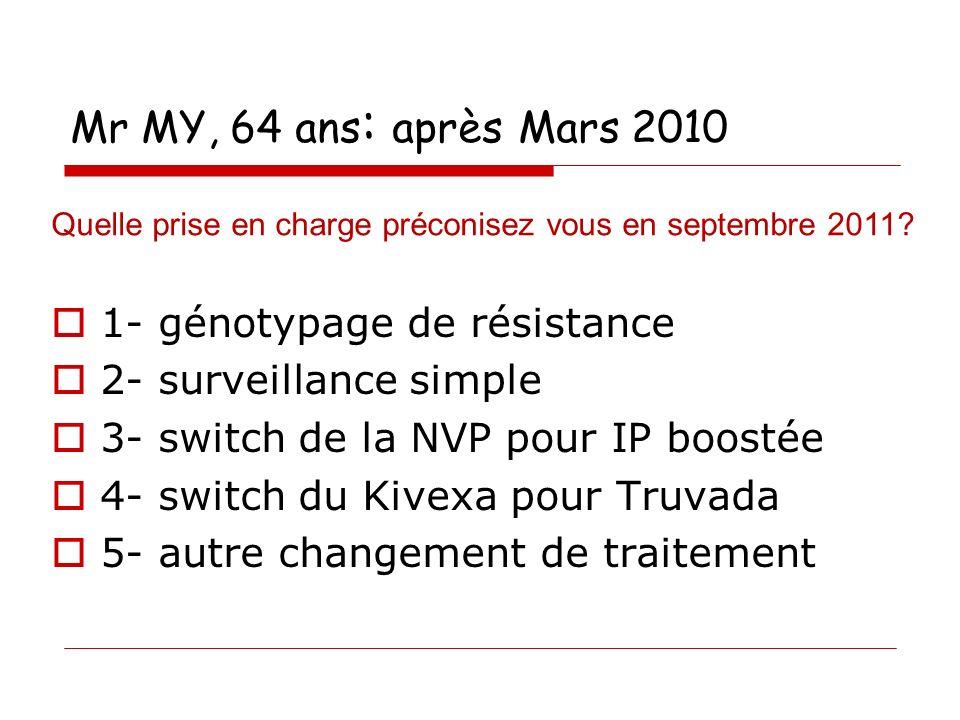 Mr MY, 64 ans : après Mars 2010 1- génotypage de résistance 2- surveillance simple 3- switch de la NVP pour IP boostée 4- switch du Kivexa pour Truvada 5- autre changement de traitement Quelle prise en charge préconisez vous en septembre 2011?