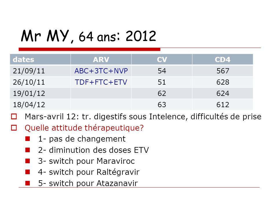 Mr MY, 64 ans : 2012 Mars-avril 12: tr.