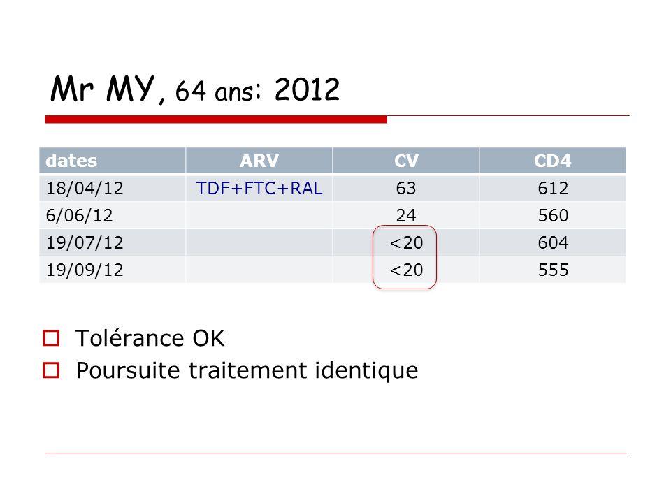 Mr MY, 64 ans : 2012 Tolérance OK Poursuite traitement identique datesARVCVCD4 18/04/12TDF+FTC+RAL63612 6/06/1224560 19/07/12<20604 19/09/12<20555