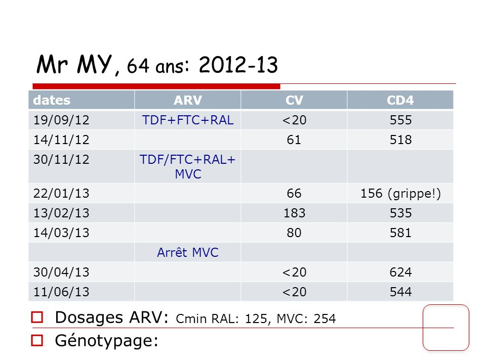 Mr MY, 64 ans : 2012-13 Dosages ARV: Cmin RAL: 125, MVC: 254 Génotypage: datesARVCVCD4 19/09/12TDF+FTC+RAL<20555 14/11/1261518 30/11/12TDF/FTC+RAL+ MV