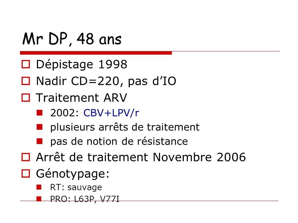 Mr DP, 48 ans Dépistage 1998 Nadir CD=220, pas dIO Traitement ARV 2002: CBV+LPV/r plusieurs arrêts de traitement pas de notion de résistance Arrêt de traitement Novembre 2006 Génotypage: RT: sauvage PRO: L63P, V77I