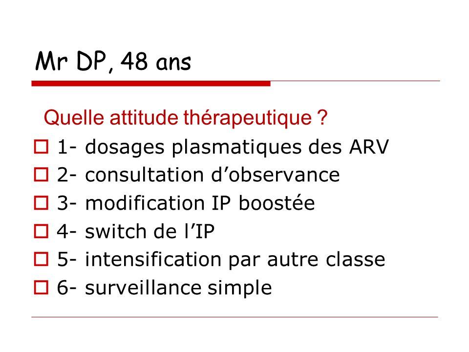 Mr DP, 48 ans 1- dosages plasmatiques des ARV 2- consultation dobservance 3- modification IP boostée 4- switch de lIP 5- intensification par autre classe 6- surveillance simple Quelle attitude thérapeutique ?