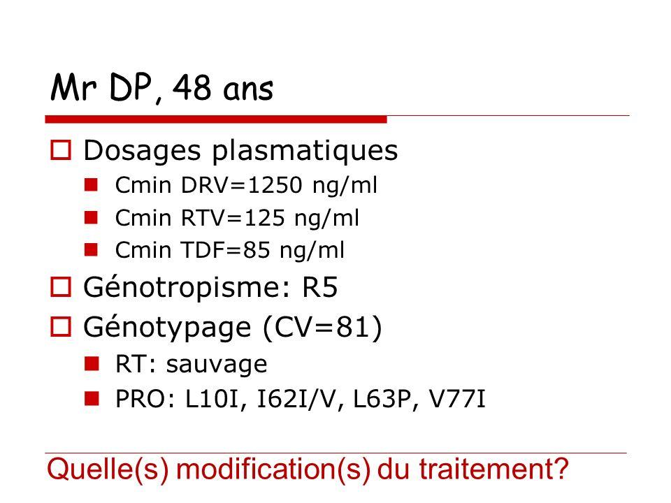 Mr DP, 48 ans Dosages plasmatiques Cmin DRV=1250 ng/ml Cmin RTV=125 ng/ml Cmin TDF=85 ng/ml Génotropisme: R5 Génotypage (CV=81) RT: sauvage PRO: L10I, I62I/V, L63P, V77I Quelle(s) modification(s) du traitement?